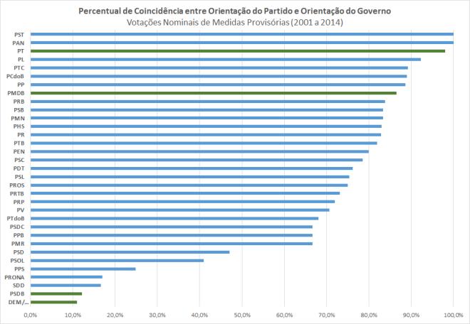 Sintonia Partido-governo